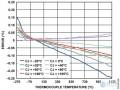 多通道热电偶测量解决方案--实验室电路
