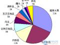 2009年日本扣留我国食品分析报告