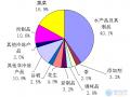 2010年日本扣留我国食品分析报告