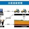 司南导航农机信息化管理系统