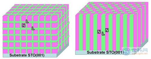通过控制lsmo:nio纳米复合薄膜的微结构