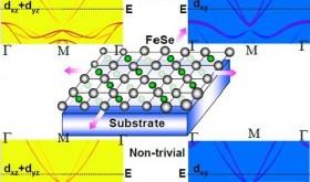 物理所铁基超导材料拓扑性质研究取得进展