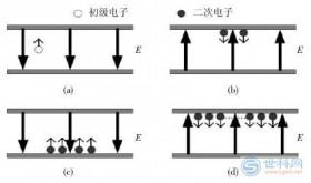 微放电检测方法概述