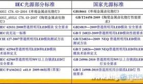 LED灯具必备的IEC与GB标准对照表
