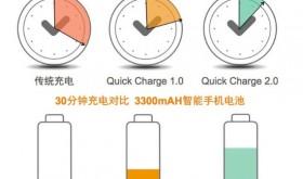 手机快速充电Quick Charge技术解析